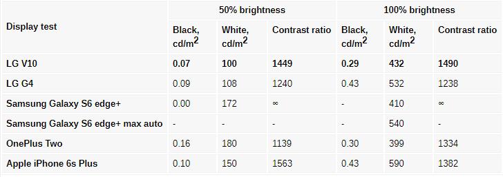 مقایسه تاچ و ال سی دی ال جی V10
